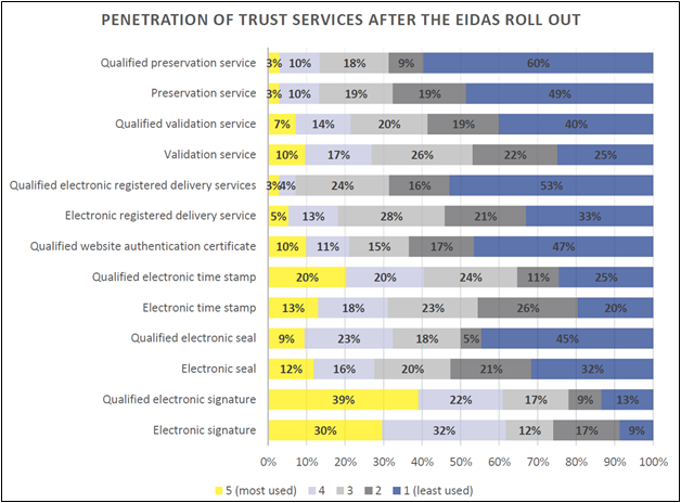penetration of trust services through eIDAS