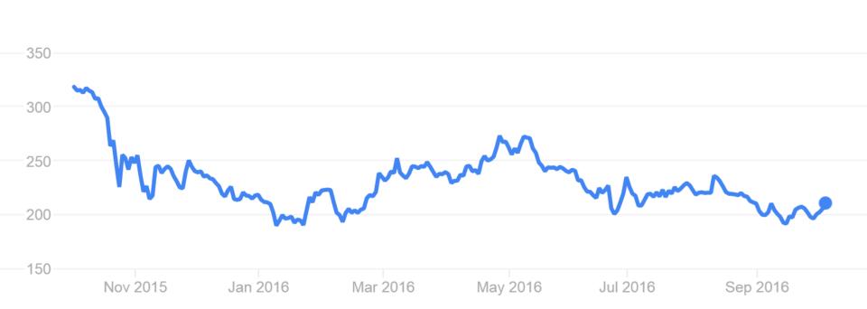 stock for Talk Talk