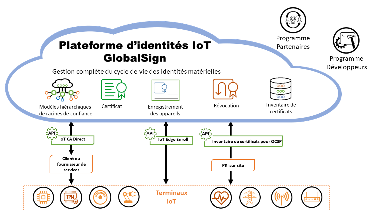 FR IoT Identity Platform graphic final.png