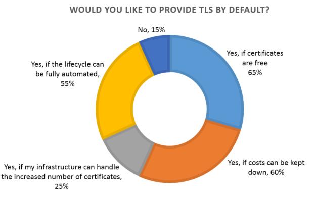 TLS by default