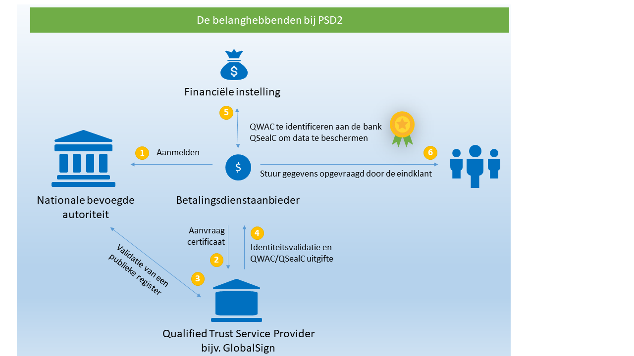 The stakeholders of PSD2