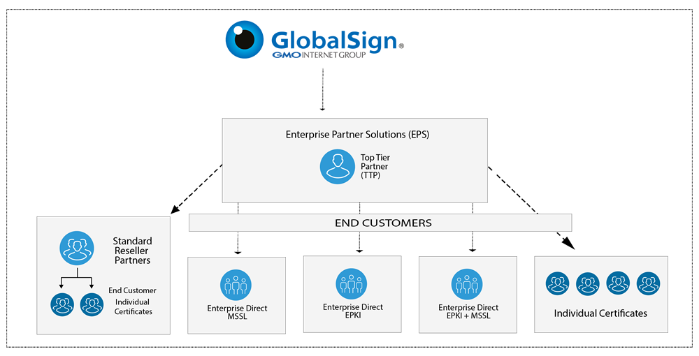 GlobalSign Enterprise Partner Solution
