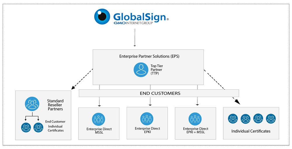 GlobalSign Enterprise Partner Solution