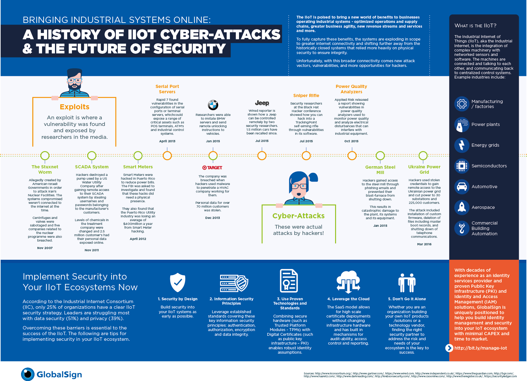 Small A History of IIoT Cyber-Attacks & the Future of Security Infographic