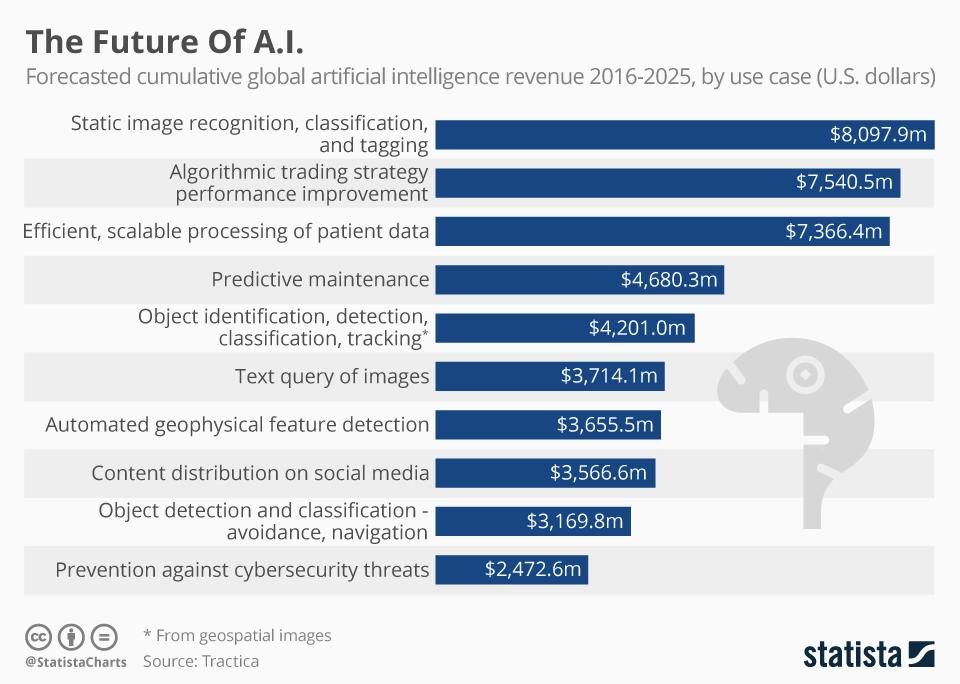 the future of A.I