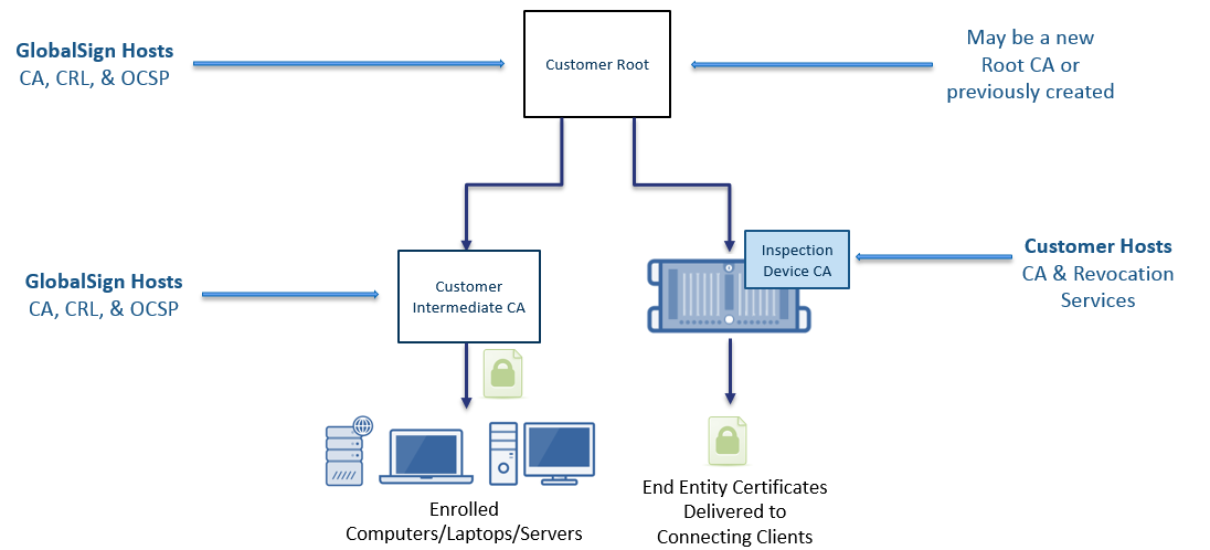 Example (simplified) architecture for dedicated customer roots.png