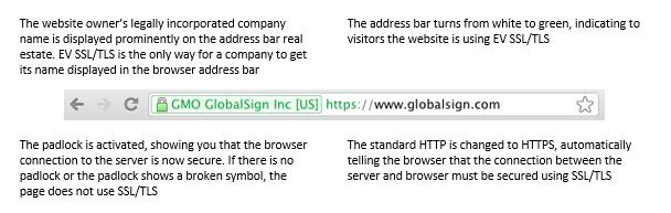 Example EV SSL