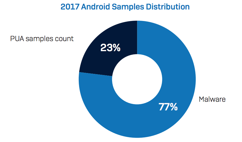 2017 android samples distribution