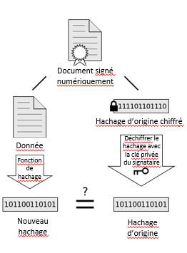 Vérification hachage