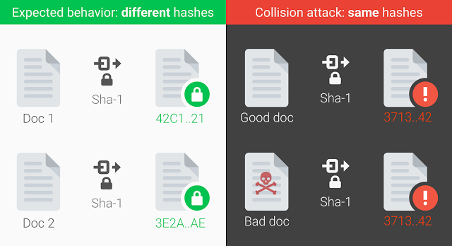 This image from Shattered.io shows how the SHA-1 collision can result in two different documents having the same hash.