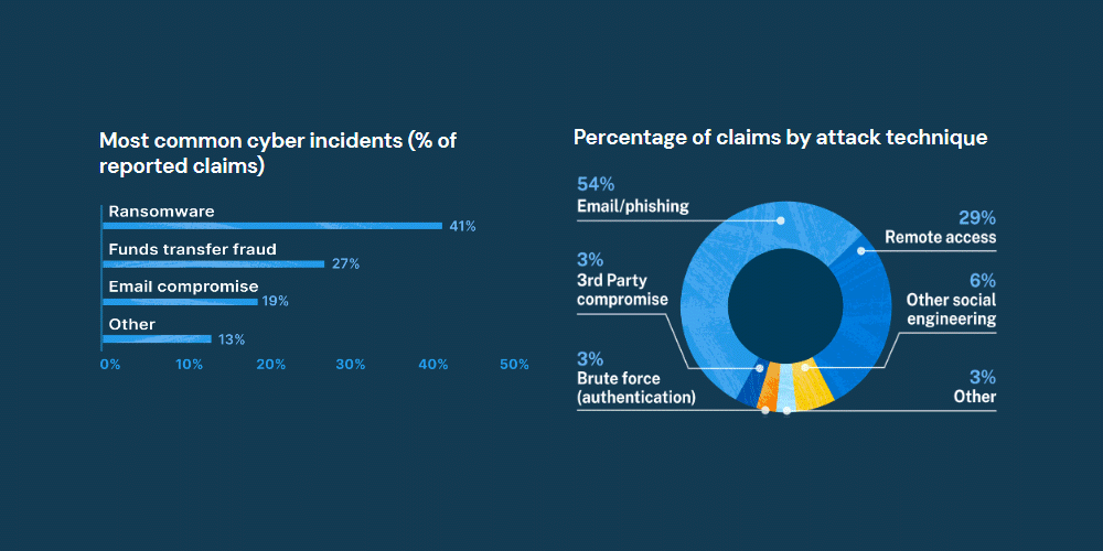 zdnet screenshot cyber insurance claims stats.png