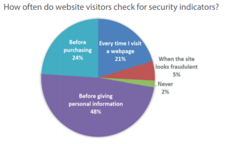 Results from our study on website security awareness