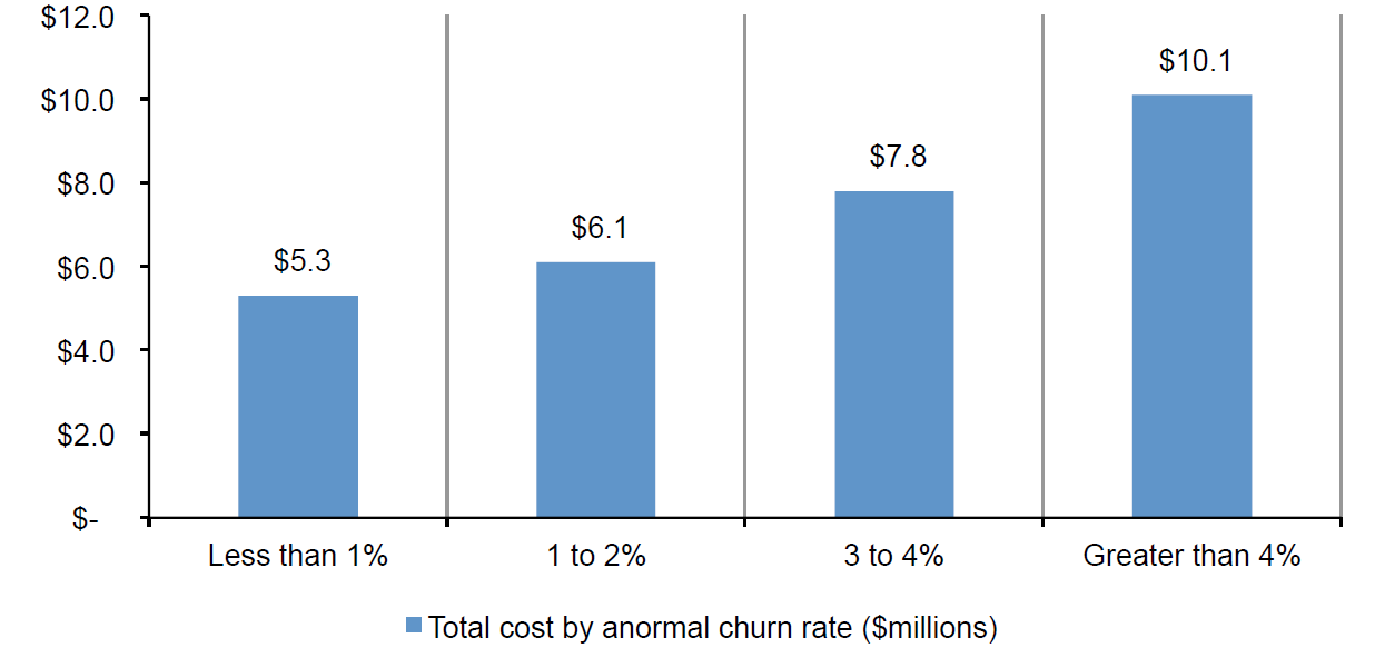 Average total cost by abnormal churn rate, taken from the Ponemon Institute 2017 Cost of Data Breach Study