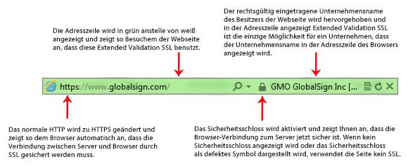 Example EV Certificate appearance