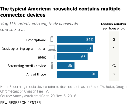 iot connected devices in the US household