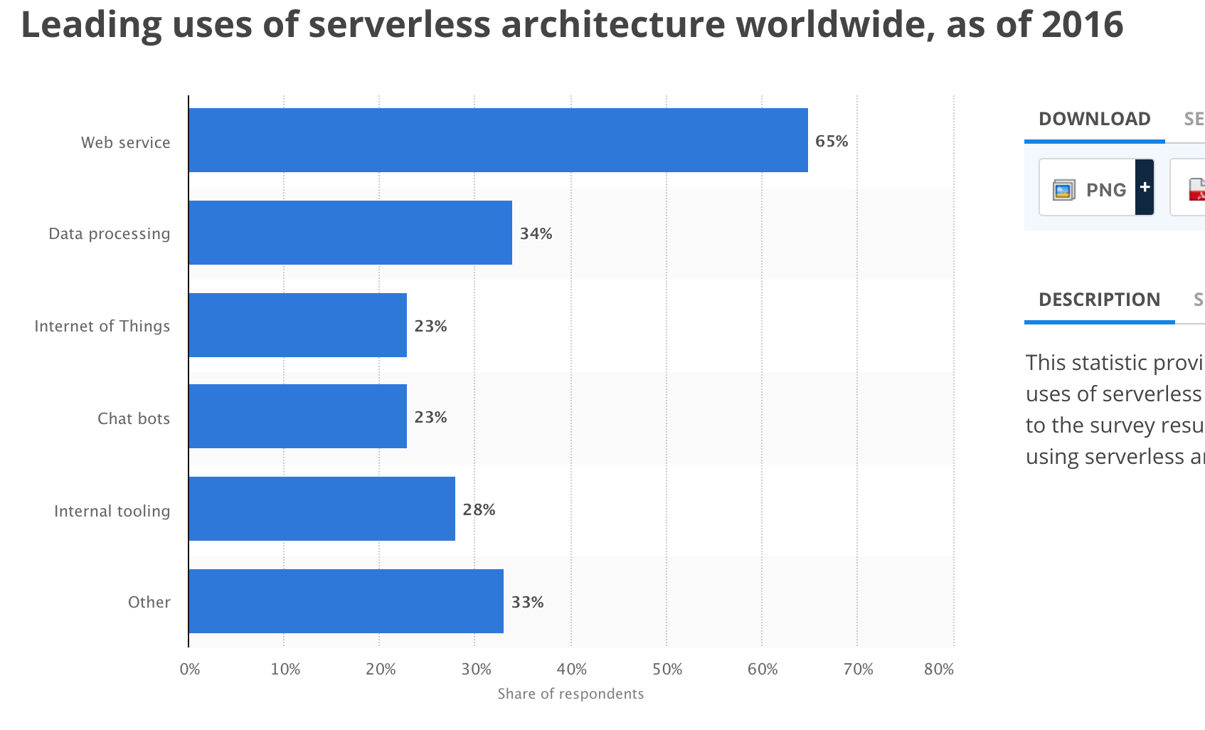 leading uses of serverless architechture