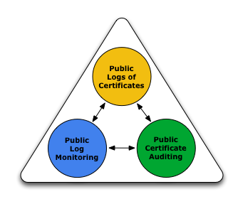 Wat is Certificate Transparency?
