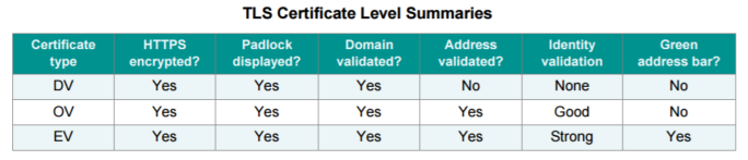 PCI Standards TLS Certificate Level Summary