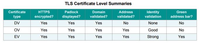 PCI Standards TLS Certificate Level Summary