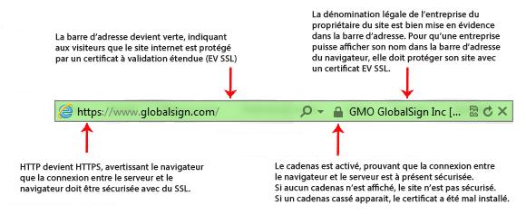 Exemple certificat EV