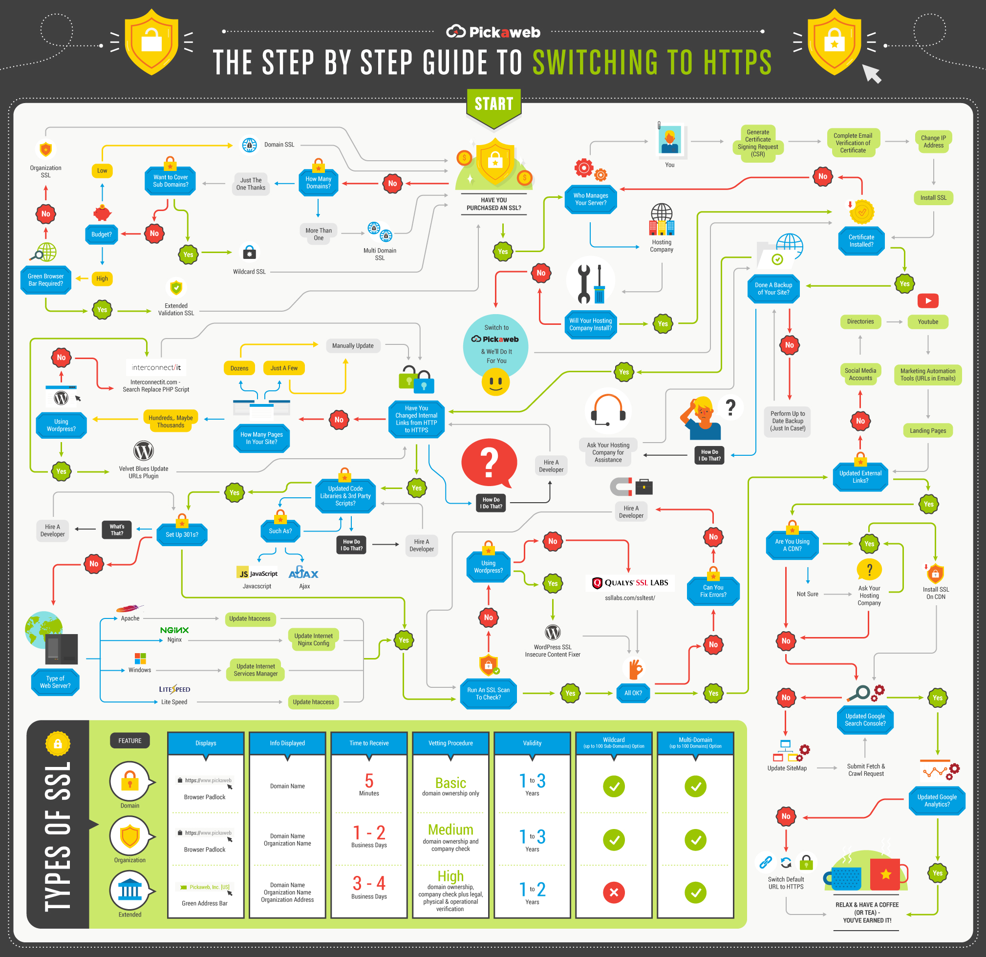 How To Switch Your Website To HTTPS - An Infographic from Pickaweb