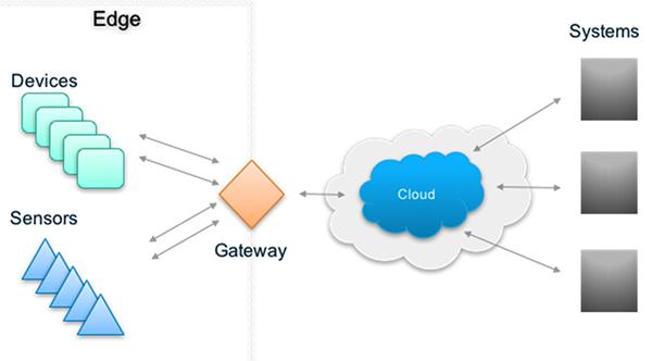 IoT Gateway Network