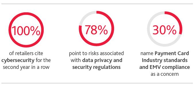 BDO Retail Riskfactor Report