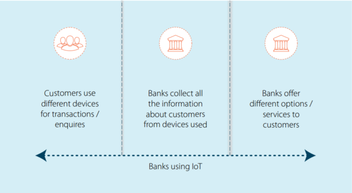 IoT Enabled Banking Services White Paper from Infosys: