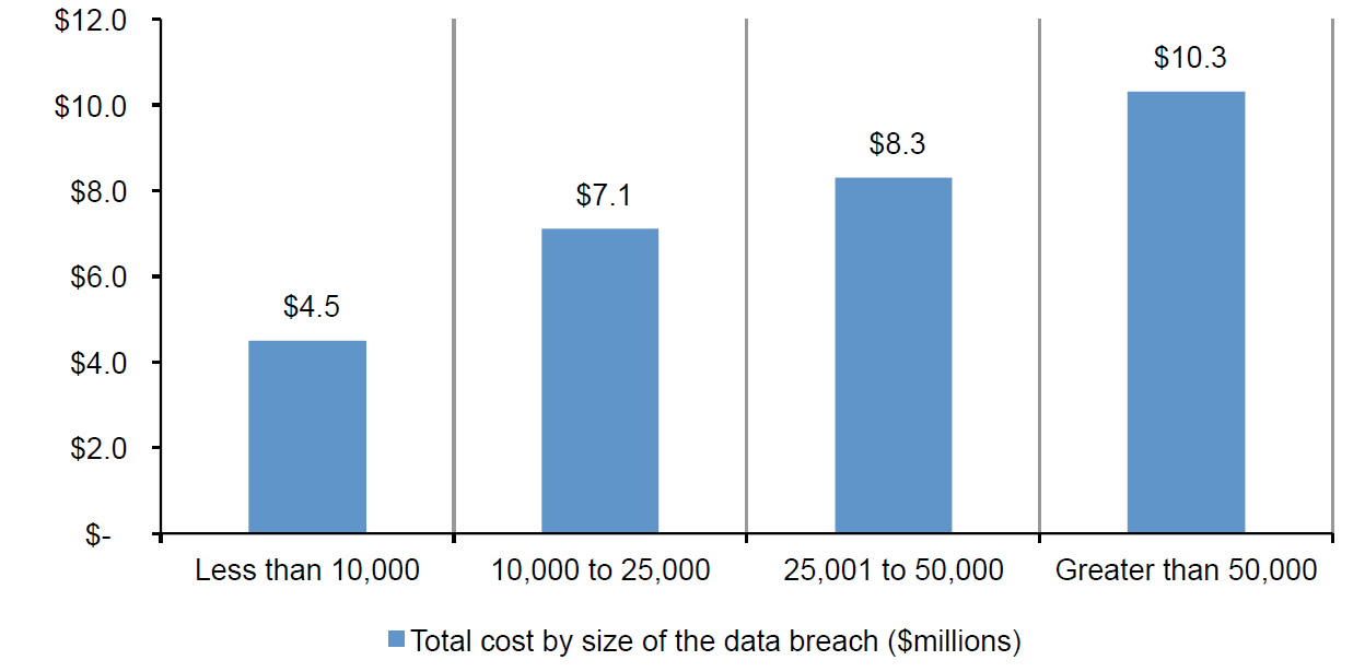 Total Cost by size of the data breach, taken from the Ponemon Institute 2017 Cost of Data Breach Study