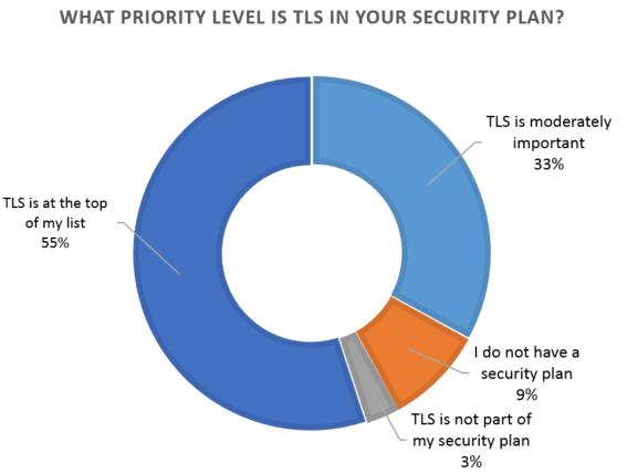 TLS priority lvel