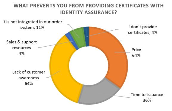 TLS and identity assurance
