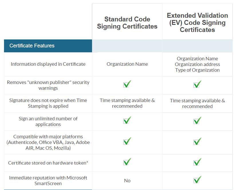 Standard Code Signing Certificate