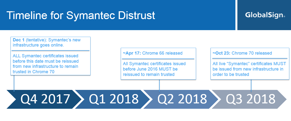 symantec-distrust-timeline-080417.png