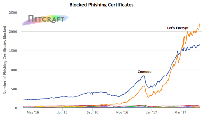 Certificates issued by publicly-trusted CAs that have been used on phishing sites.