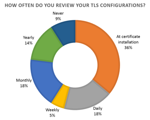 TLS configurations